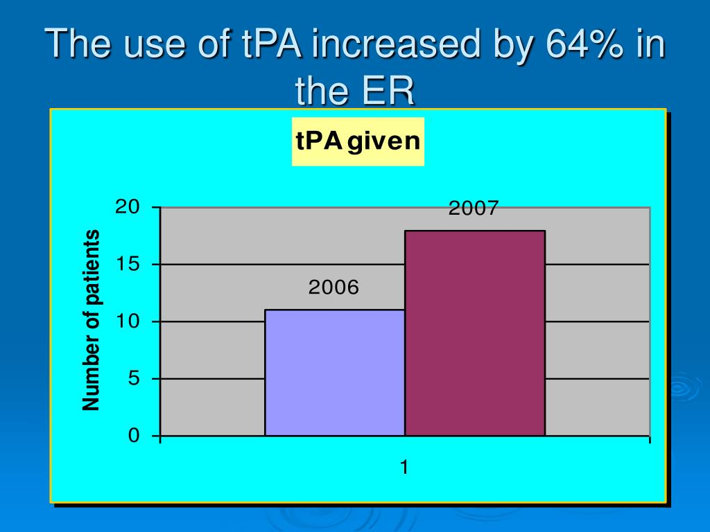 The use of tPA increased by 64% in the ER