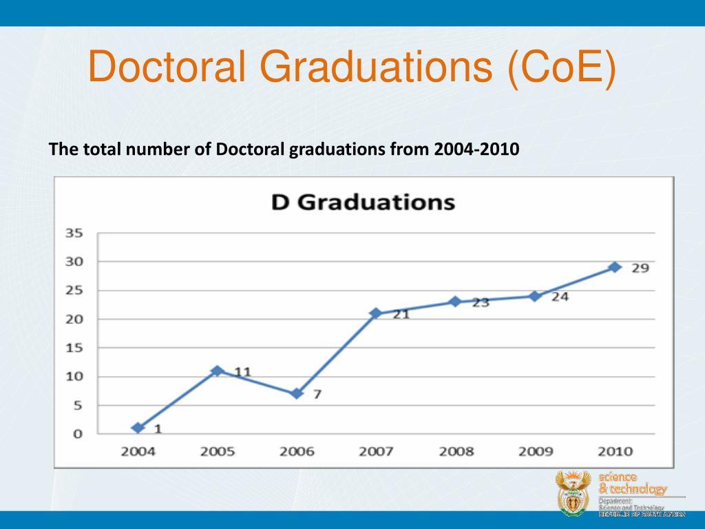 Doctoral Graduations (CoE)