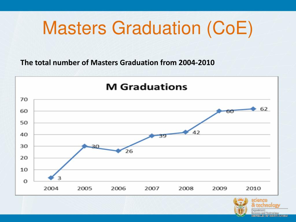 Masters Graduation (CoE)