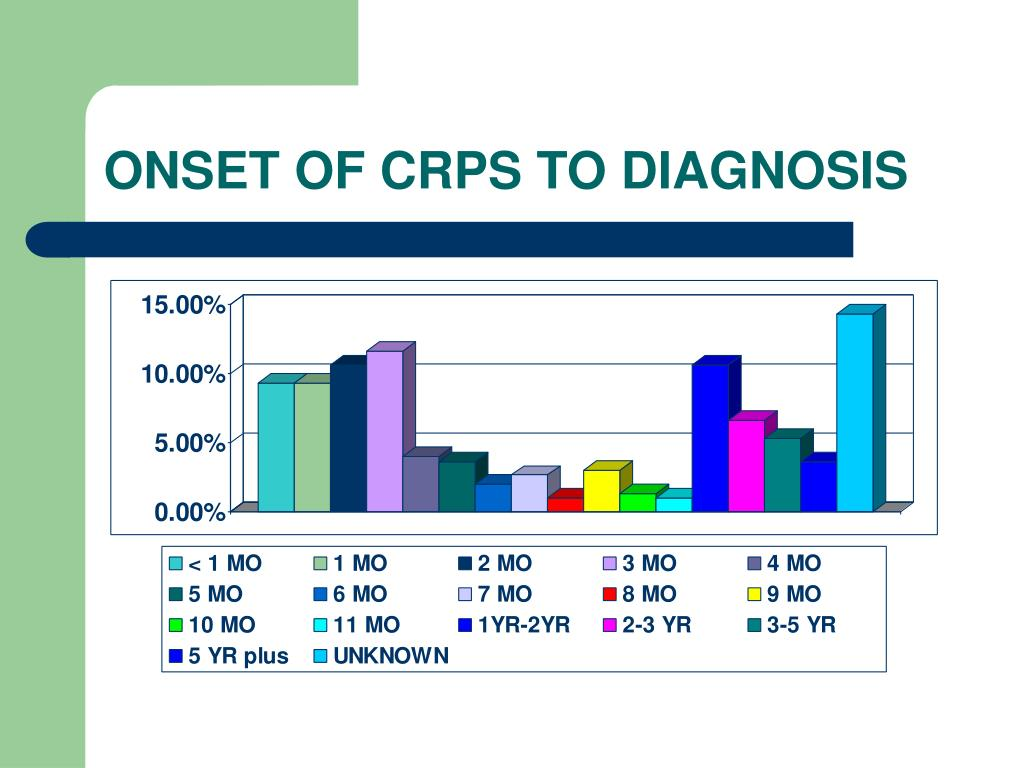 ONSET OF CRPS TO DIAGNOSIS