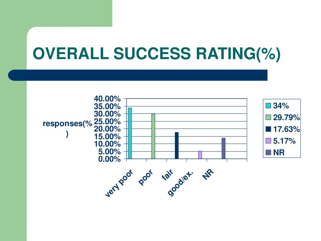 OVERALL SUCCESS RATING(%)