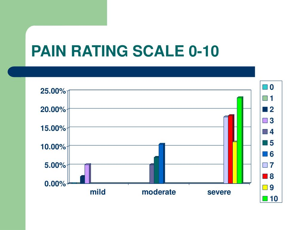 PAIN RATING SCALE 0-10