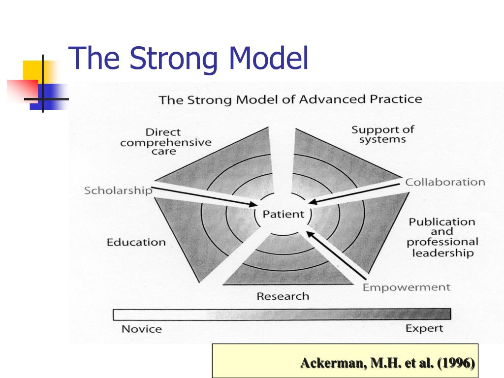 The Strong Model