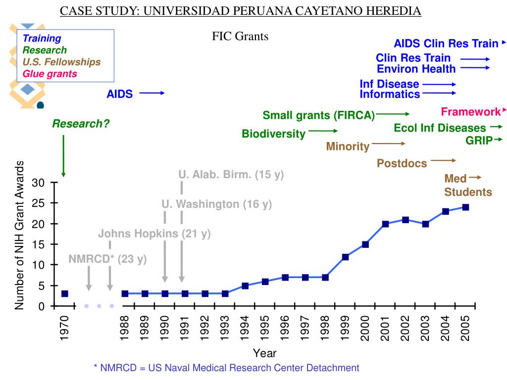 CASE STUDY: UNIVERSIDAD PERUANA CAYETANO HEREDIA