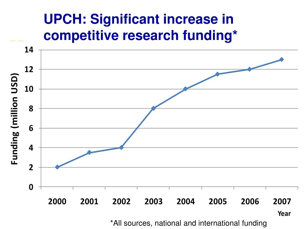 UPCH: Significant increase in competitive research funding*