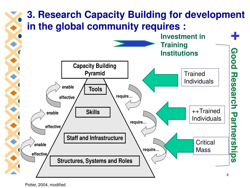 3. Research Capacity Building for development in the global community requires :