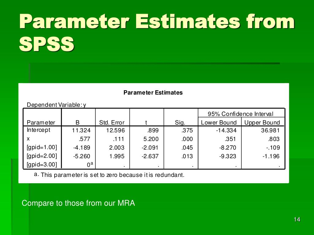 Parameter Estimates from SPSS
