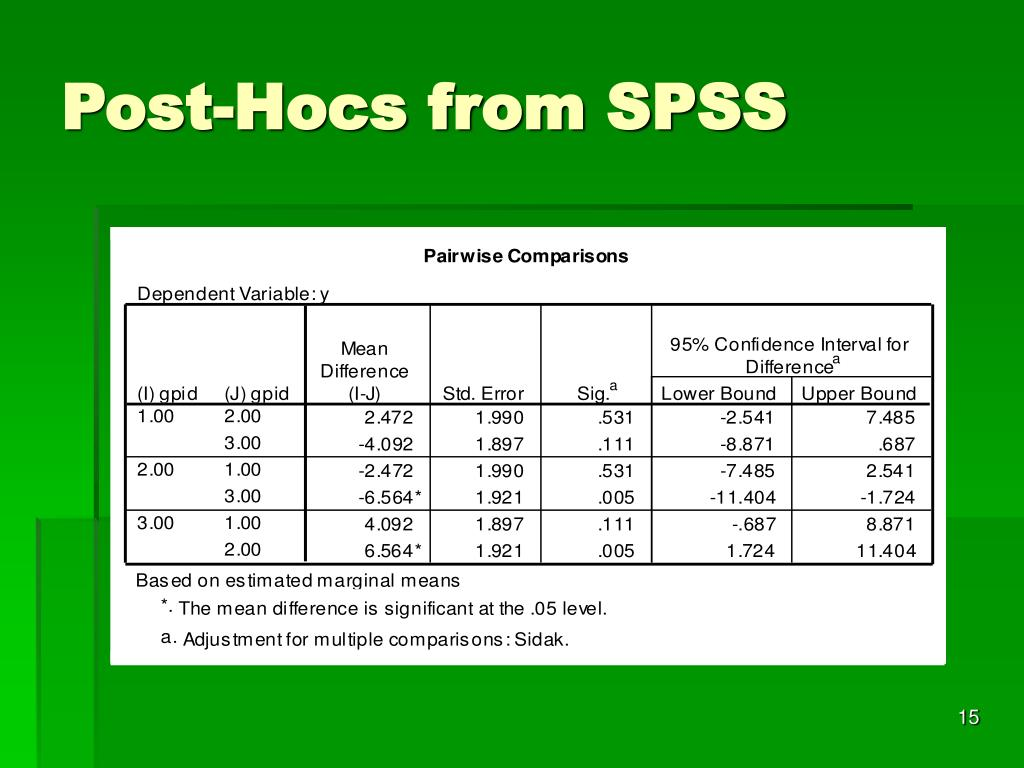 Post-Hocs from SPSS