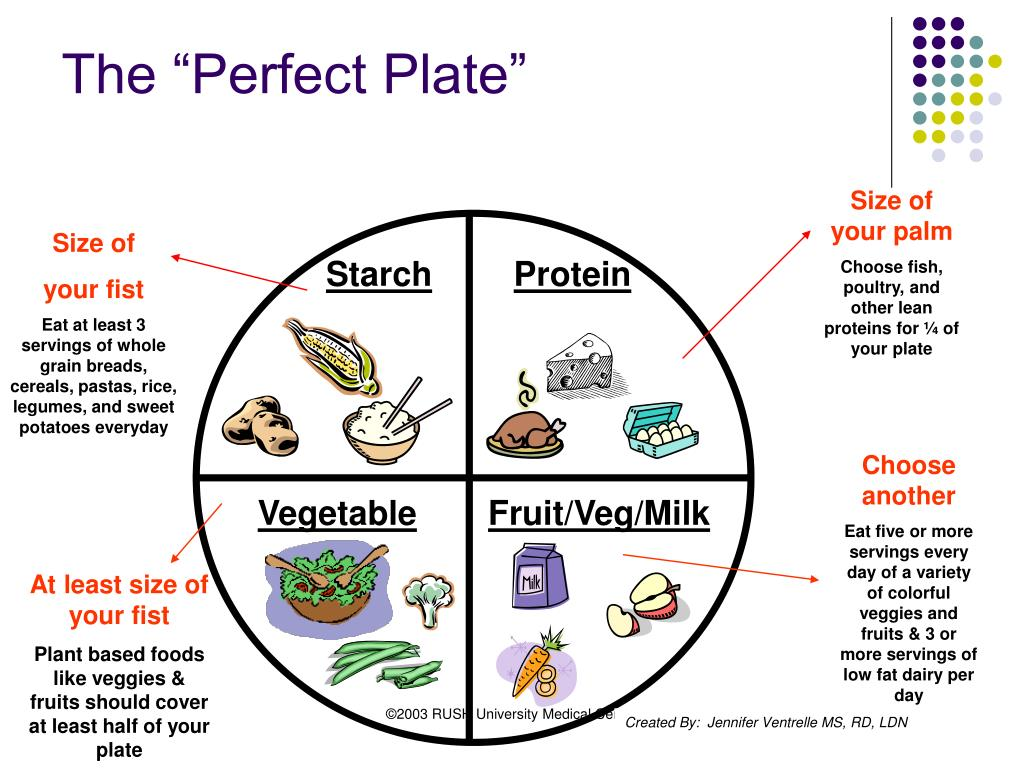 "The ""Perfect Plate"""