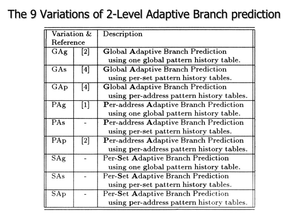 The 9 Variations of 2-Level Adaptive Branch prediction