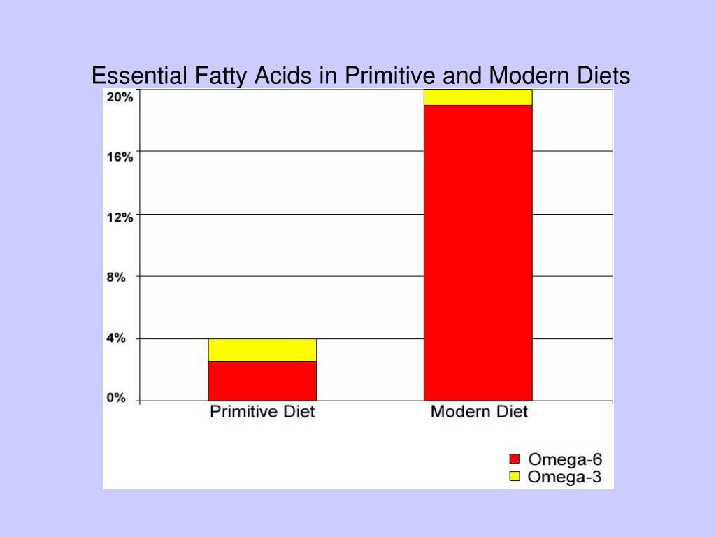 Essential Fatty Acids in