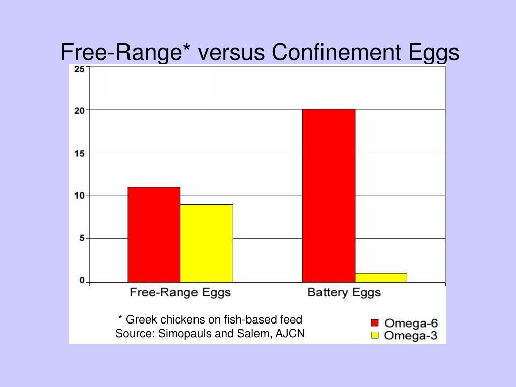 Free-Range* versus Confinement Eggs