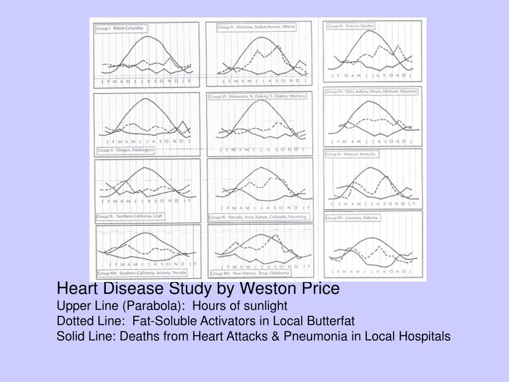 Price Heart Study