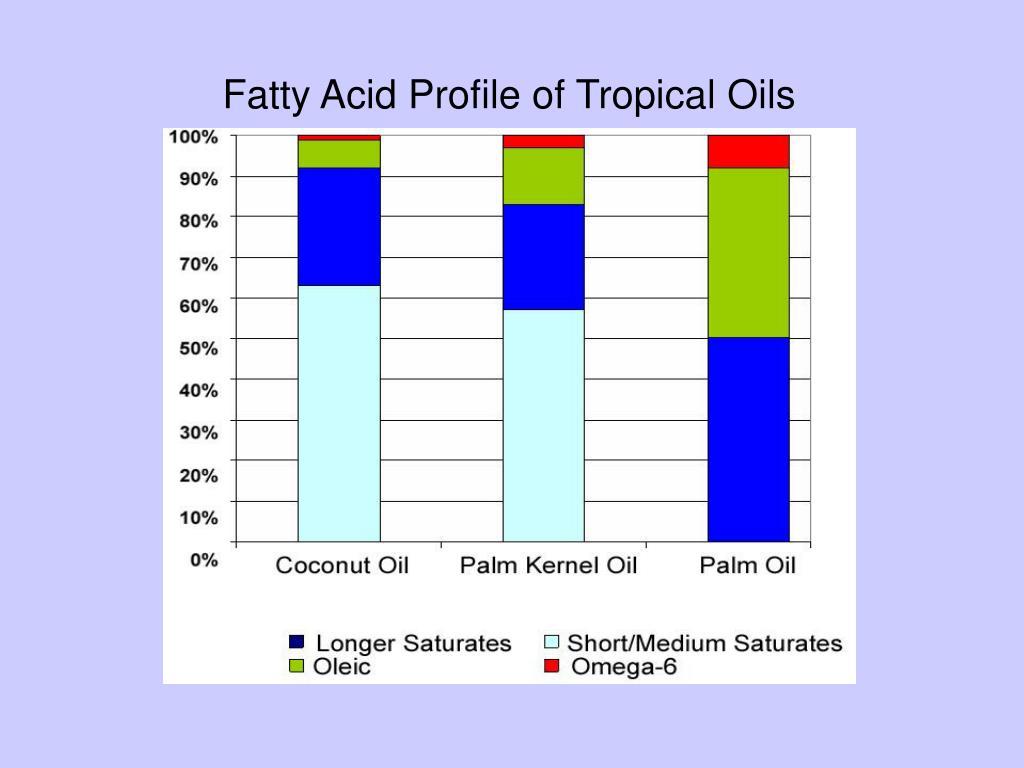 Fatty Acid Profile of Tropical Oils