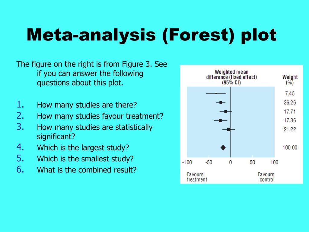 Meta-analysis (Forest) plot