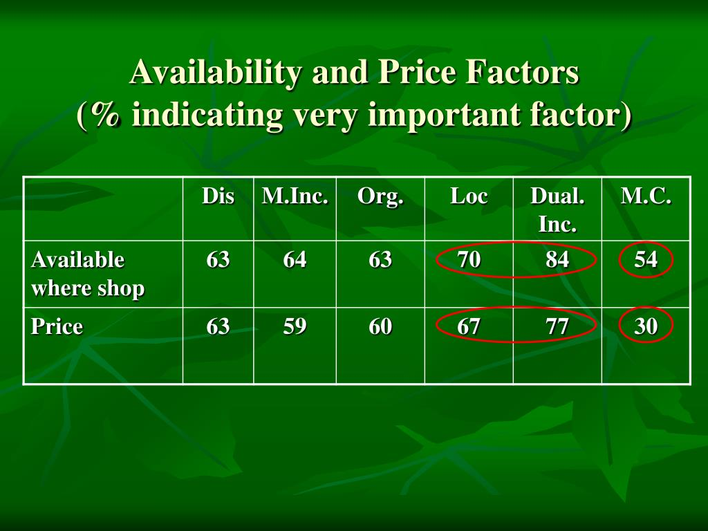 Availability and Price Factors