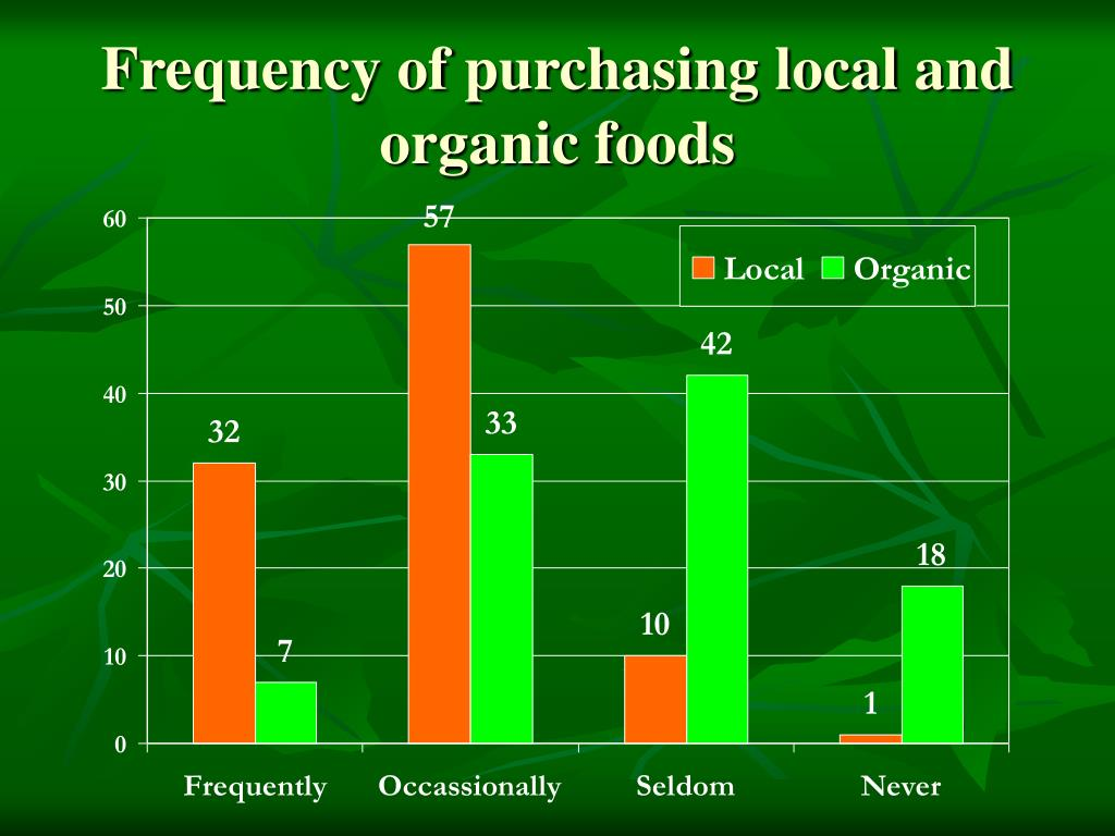 Frequency of purchasing local and organic foods