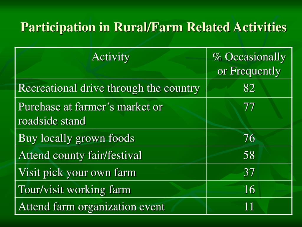 Participation in Rural/Farm Related Activities