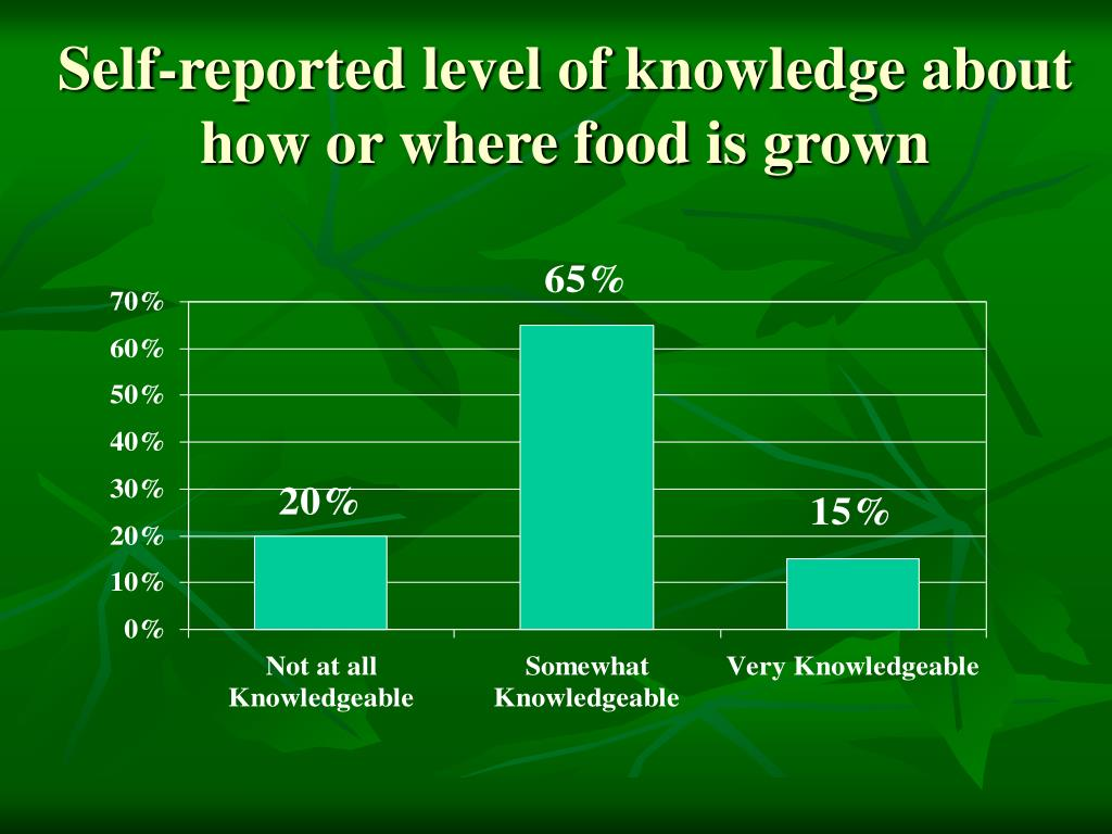 Self-reported level of knowledge about how or where food is grown
