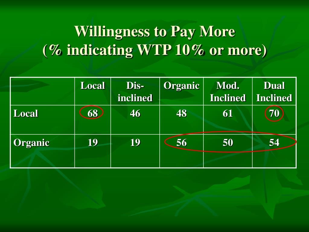 Willingness to Pay More