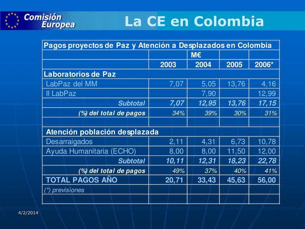 La CE en Colombia