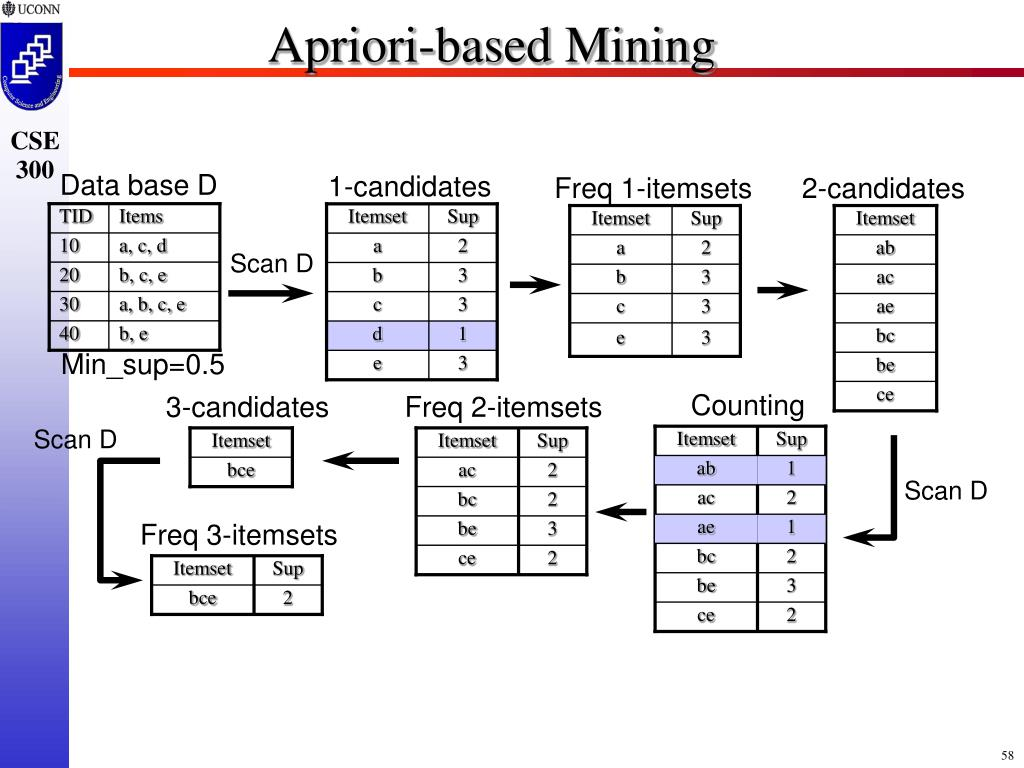 Apriori-based Mining