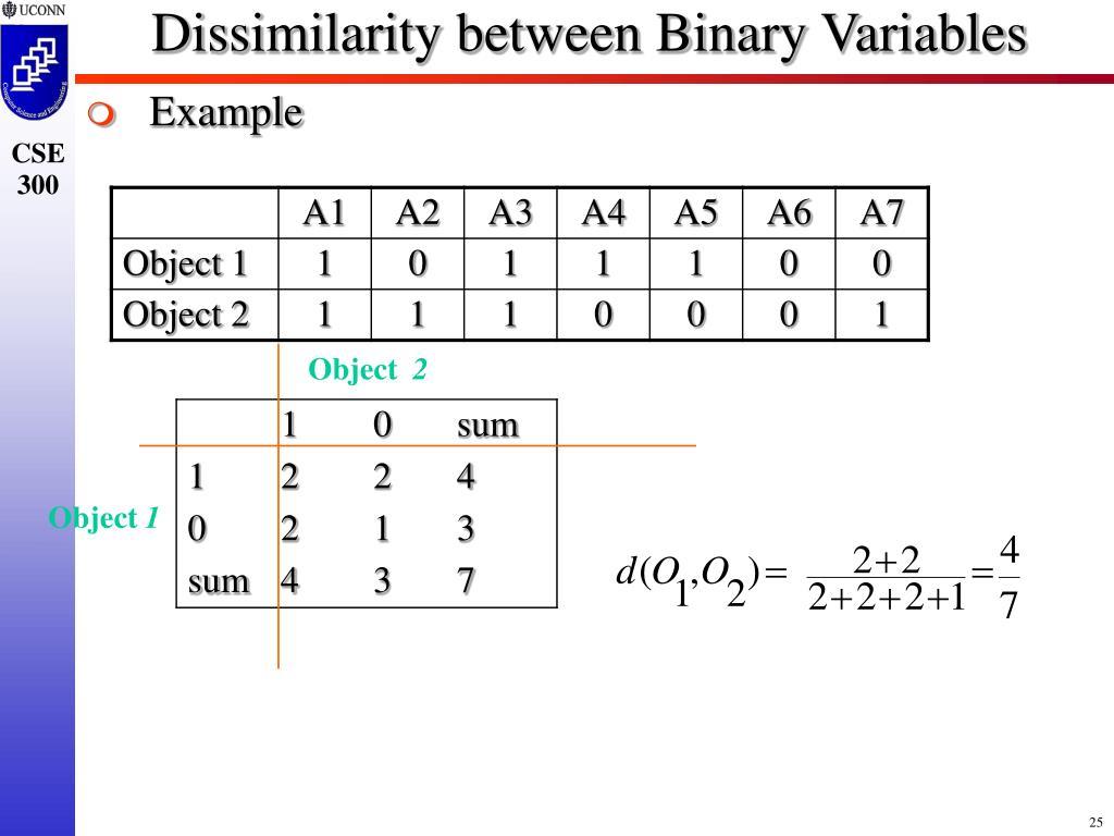 Dissimilarity between Binary Variables