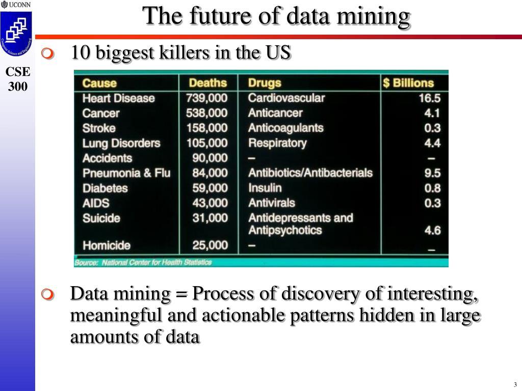The future of data mining