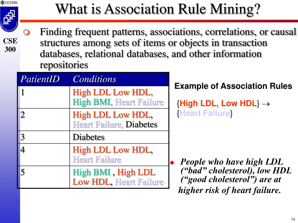 What is Association Rule Mining?
