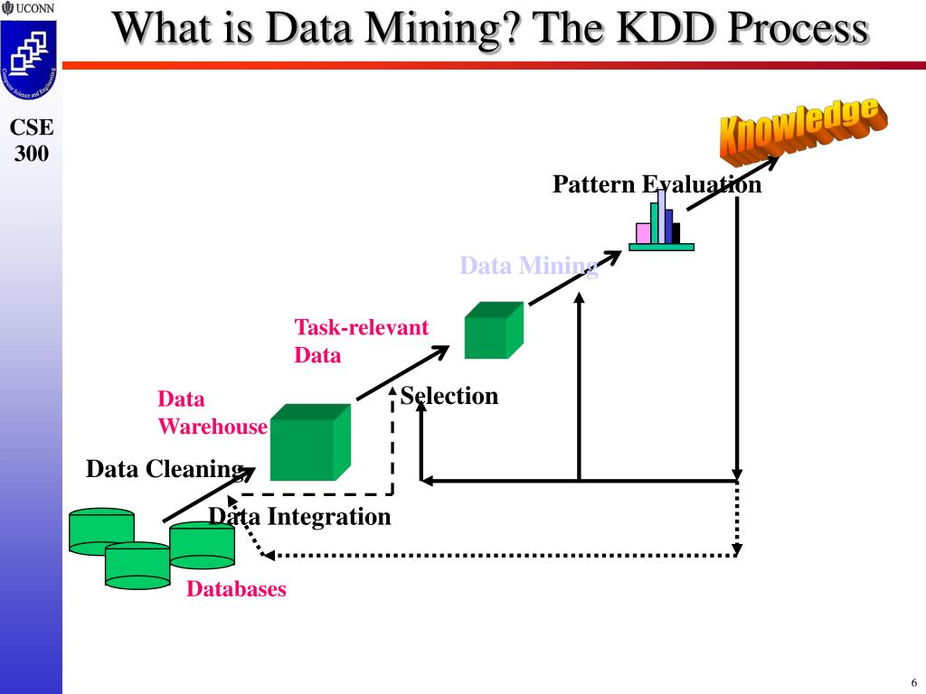 What is Data Mining? The KDD Process
