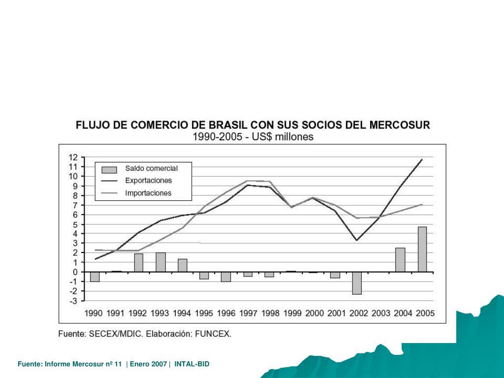 Fuente: Informe Mercosur nº 11  | Enero 2007 |  INTAL-BID