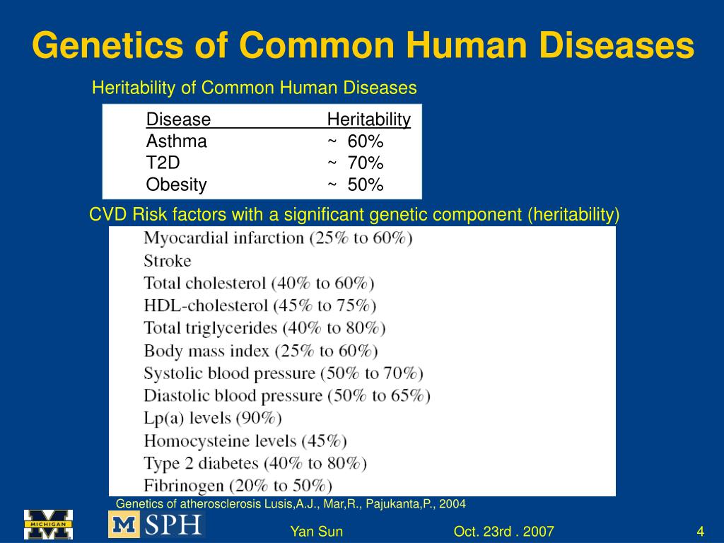 Genetics of Common Human Diseases