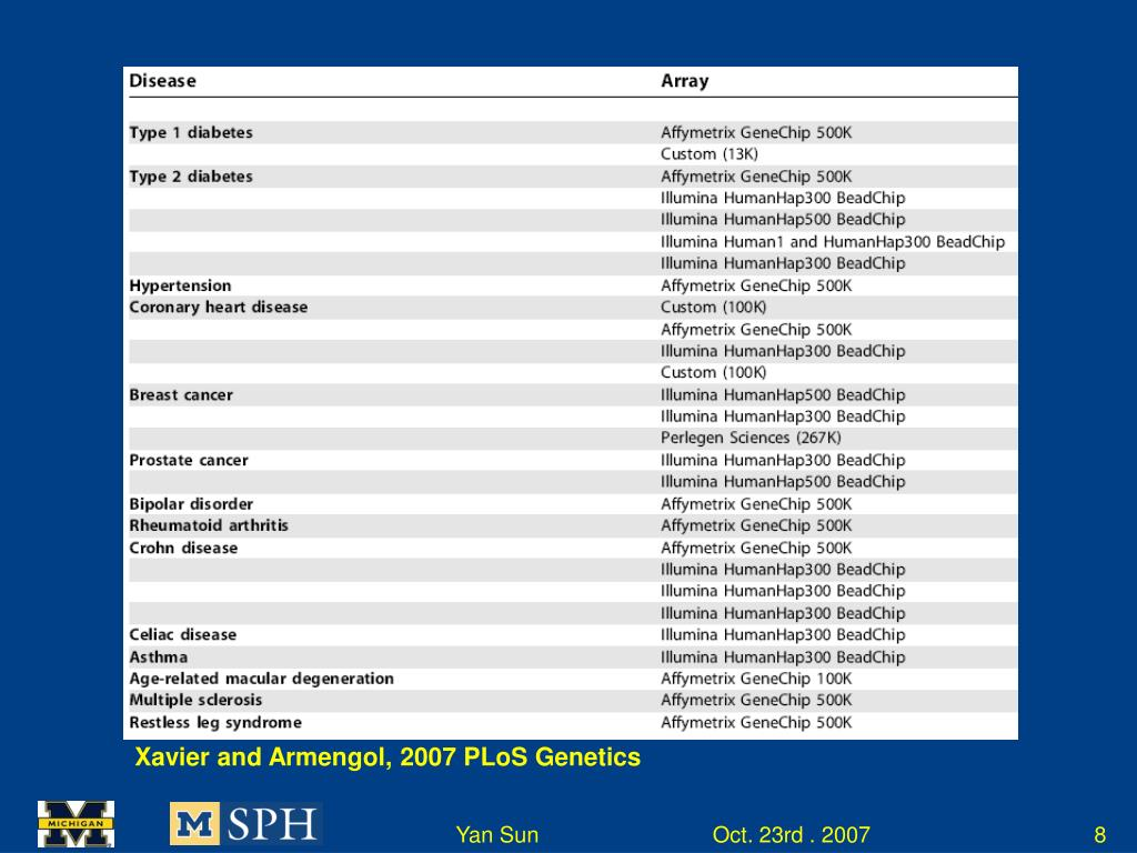 Xavier and Armengol, 2007 PLoS Genetics