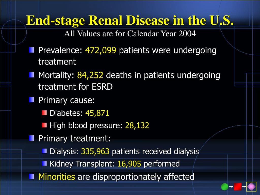 End-stage Renal Disease in the U.S.