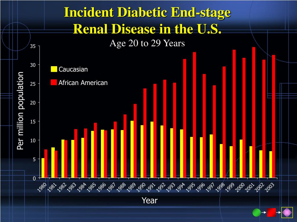 Incident Diabetic End-stage