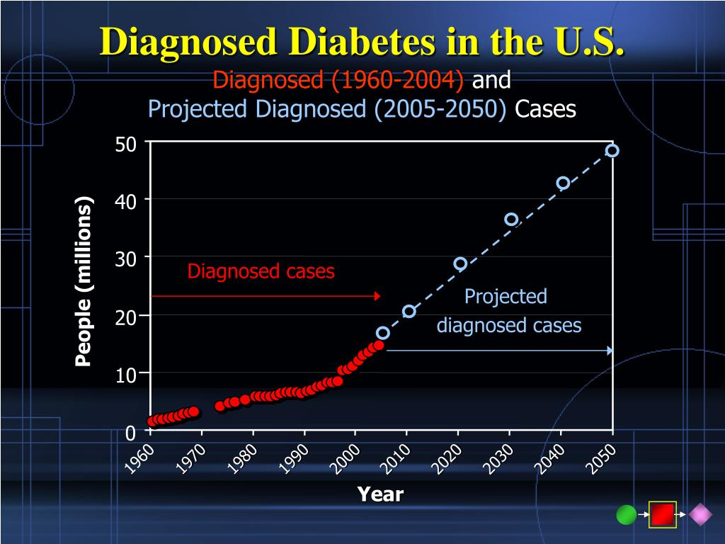 Diagnosed Diabetes in the U.S.