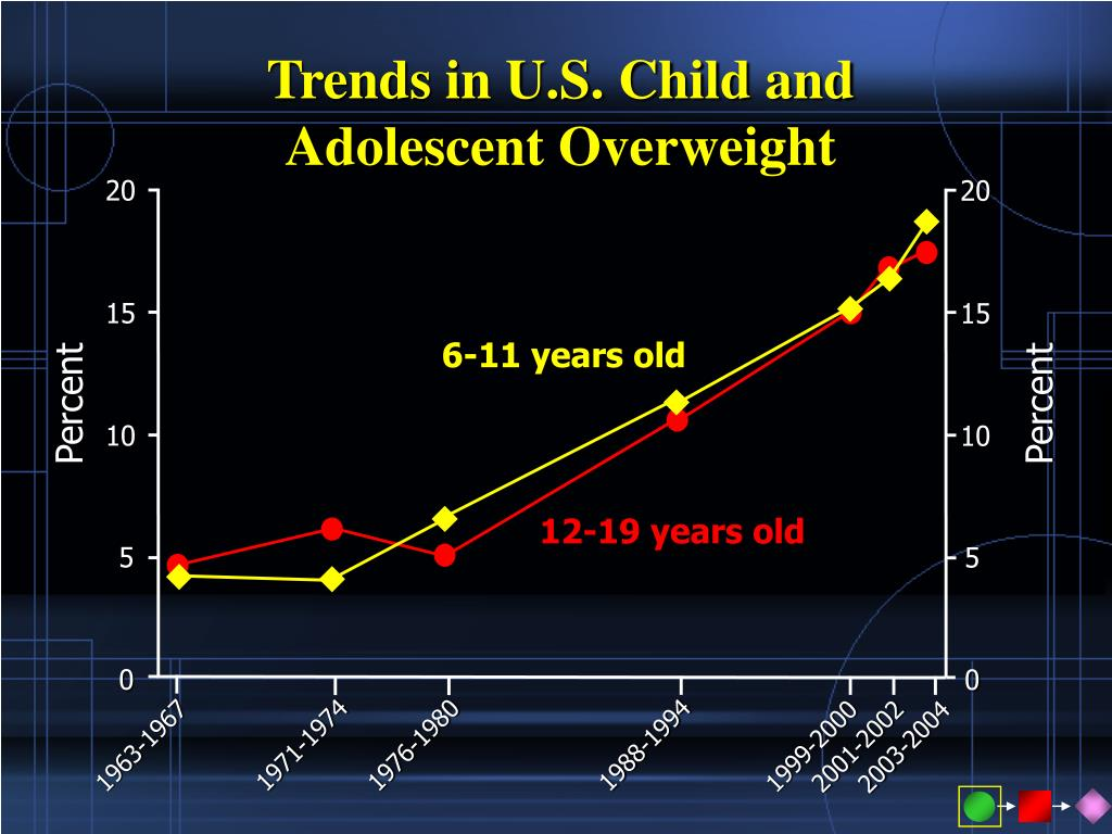 Trends in U.S. Child and