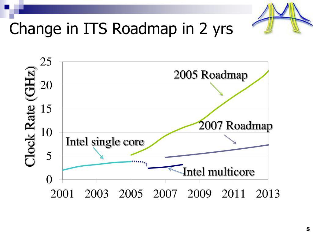 2005 Roadmap