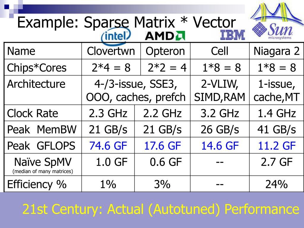 Example: Sparse Matrix * Vector