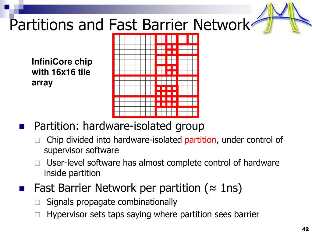 Partitions and Fast Barrier Network