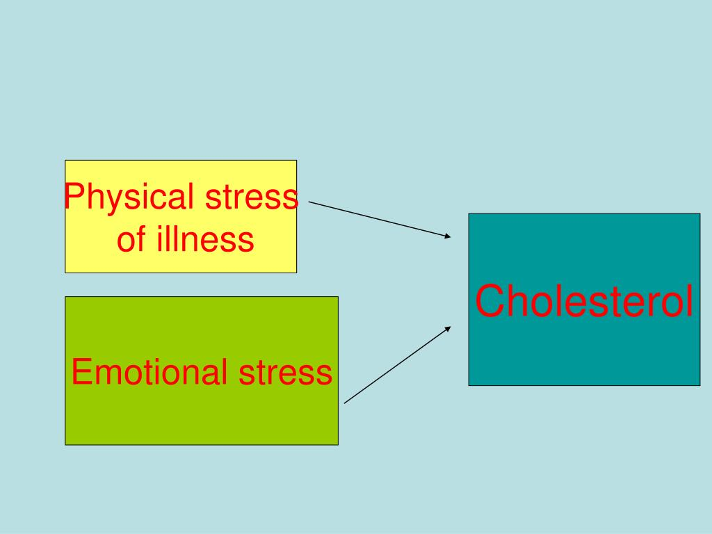Physical stress