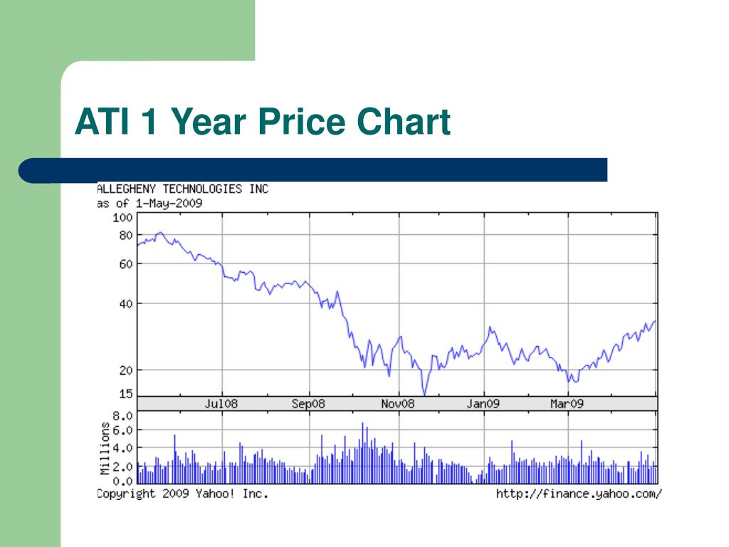ATI 1 Year Price Chart