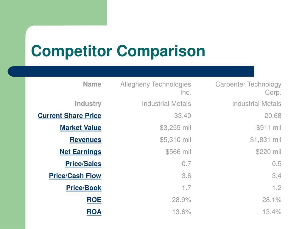 Competitor Comparison