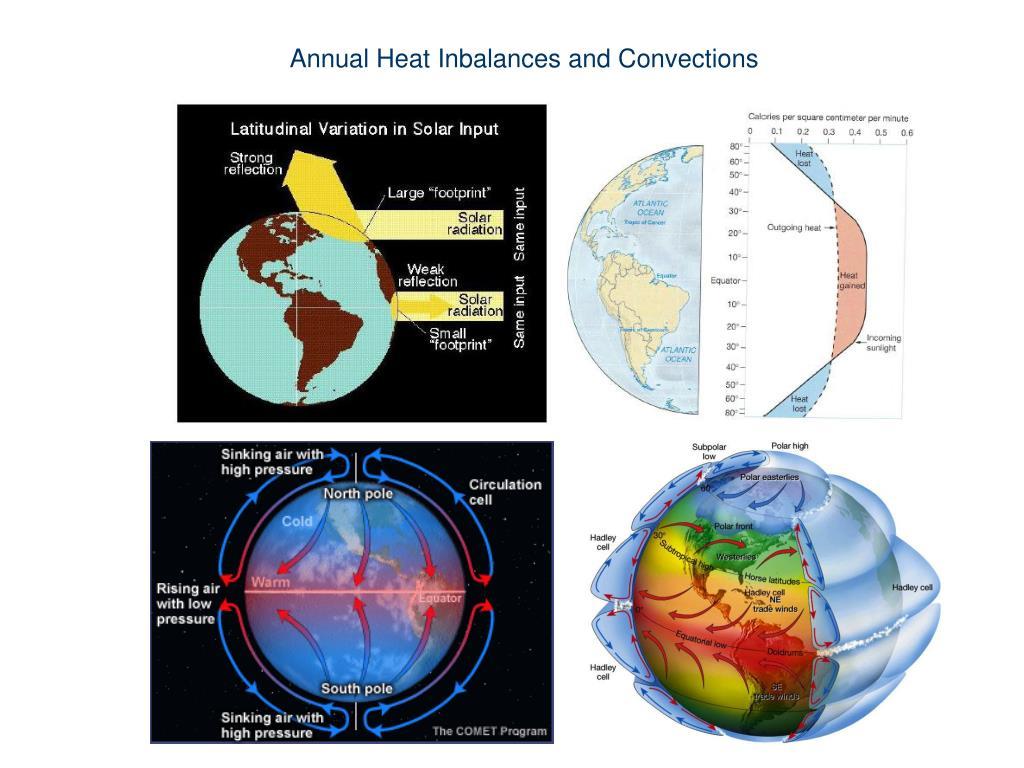 Annual Heat
