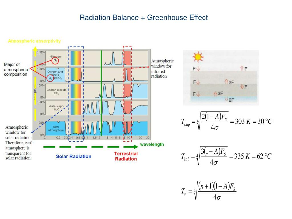 Radiation Balance + Greenhouse Effect