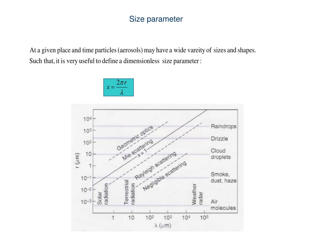 Size parameter