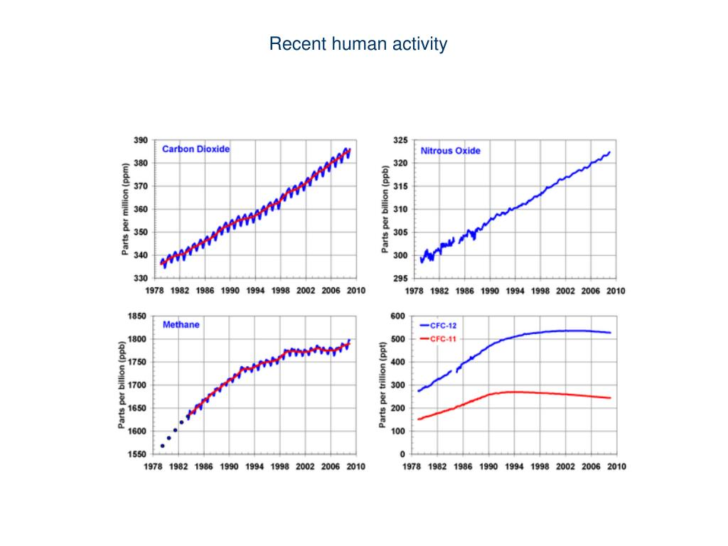 Recent human activity
