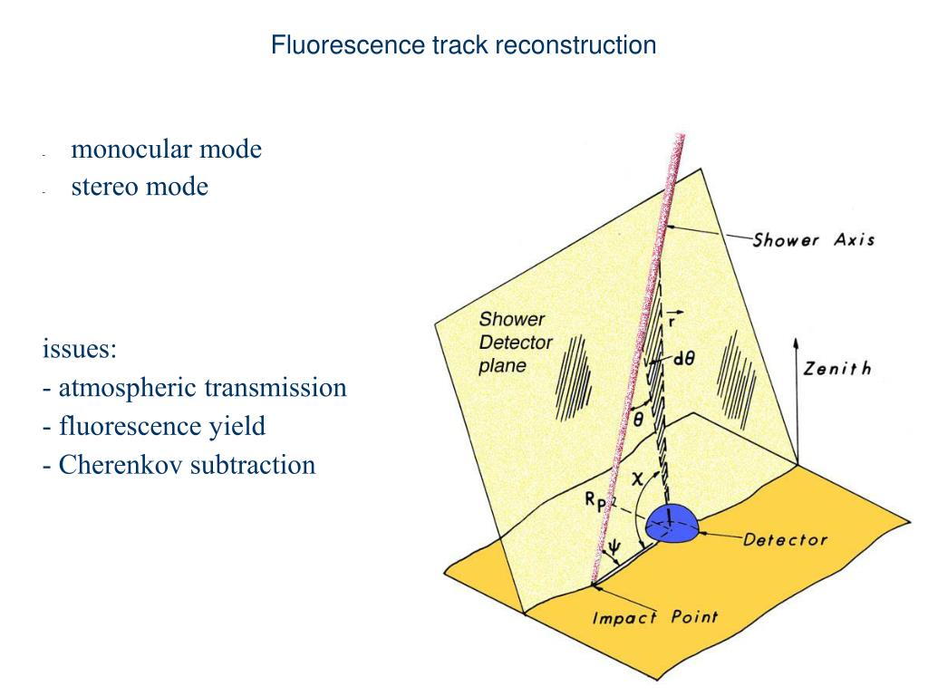Fluorescence track reconstruction