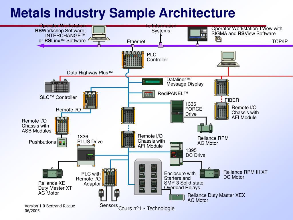 Metals Industry Sample Architecture