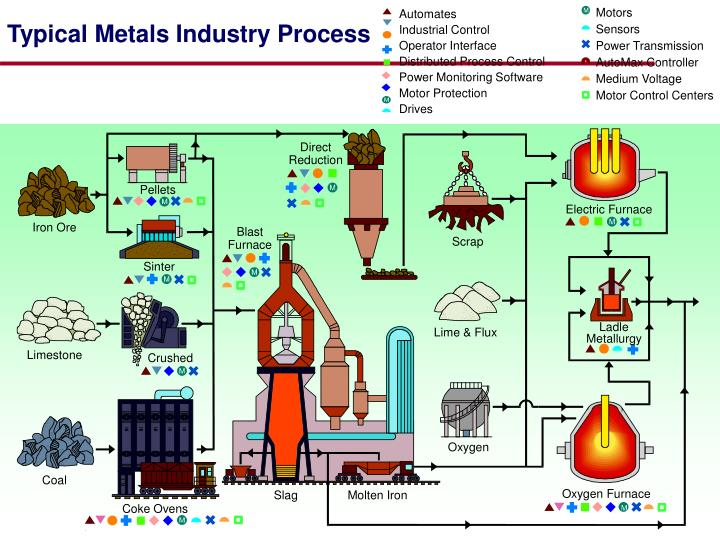Typical metals industry process